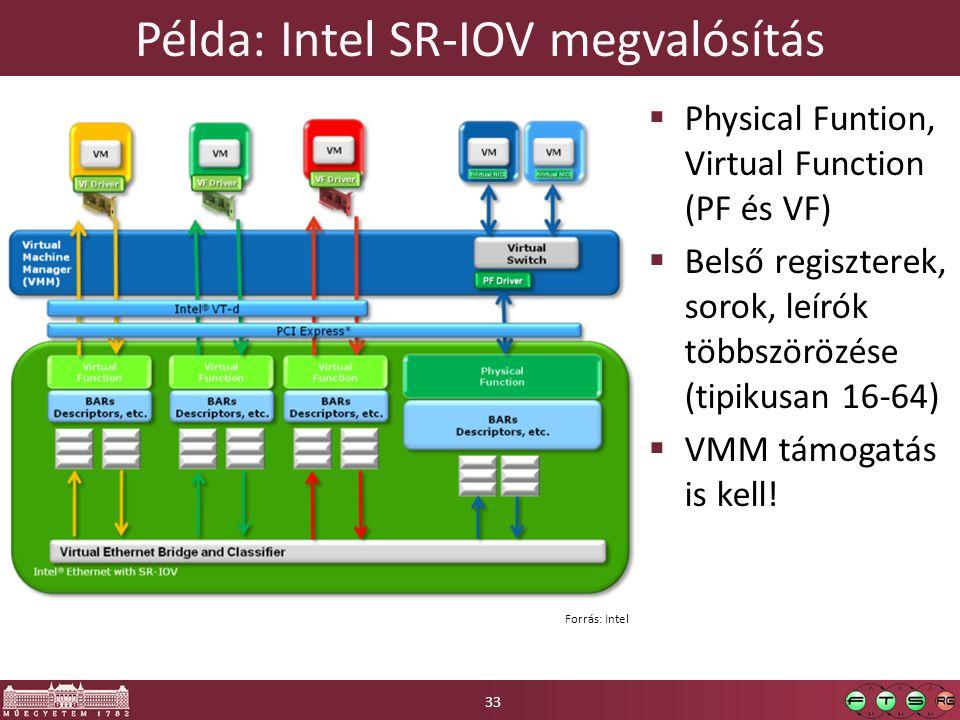 Példa: Intel SR-IOV megvalósítás