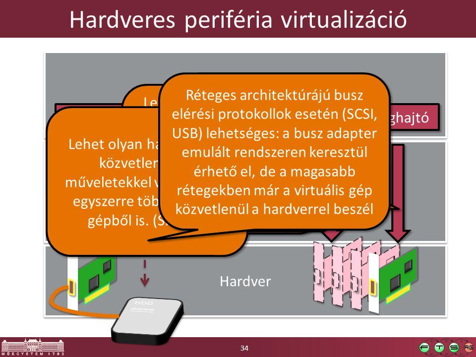 Hardveres periféria virtualizáció