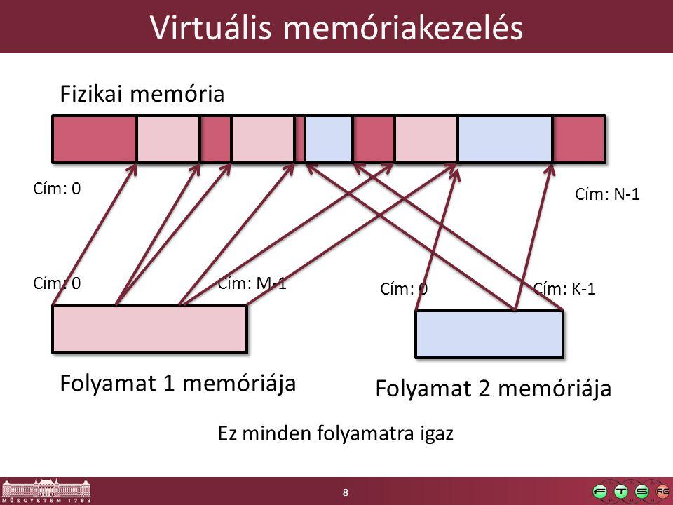 Virtuális memóriakezelés