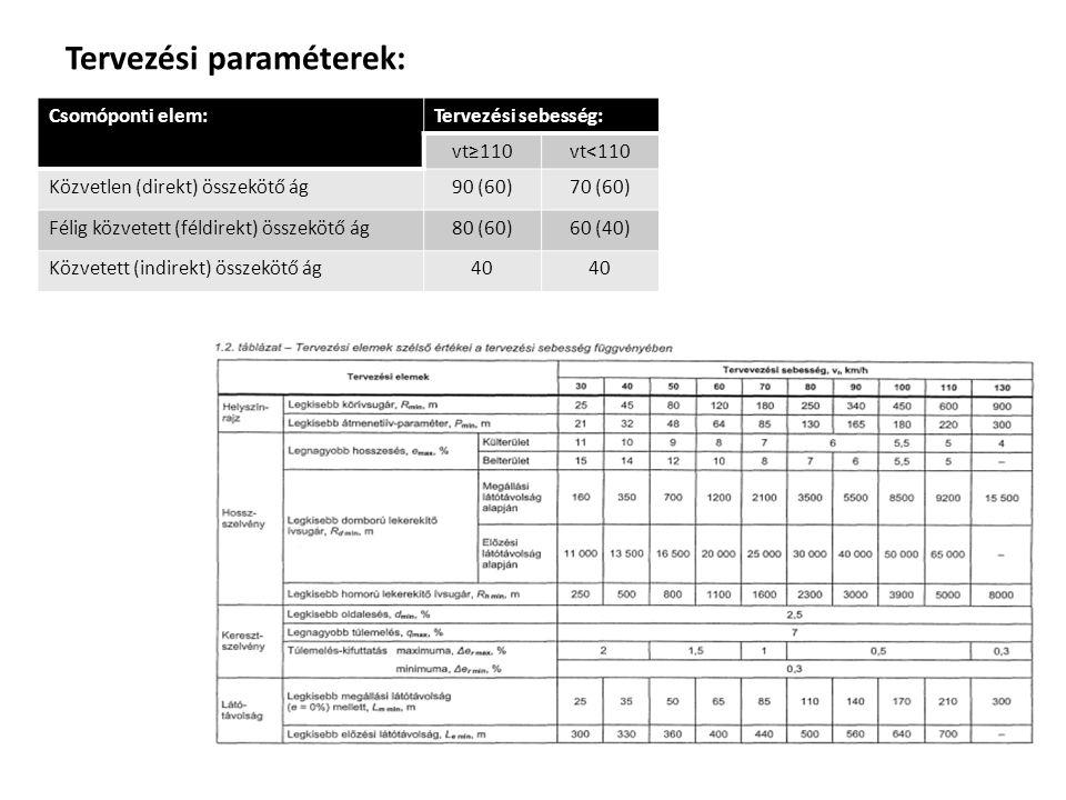Tervezési paraméterek:
