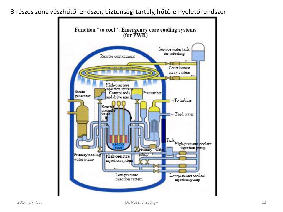 3 részes zóna vészhűtő rendszer, biztonsági tartály, hűtő-elnyelető rendszer