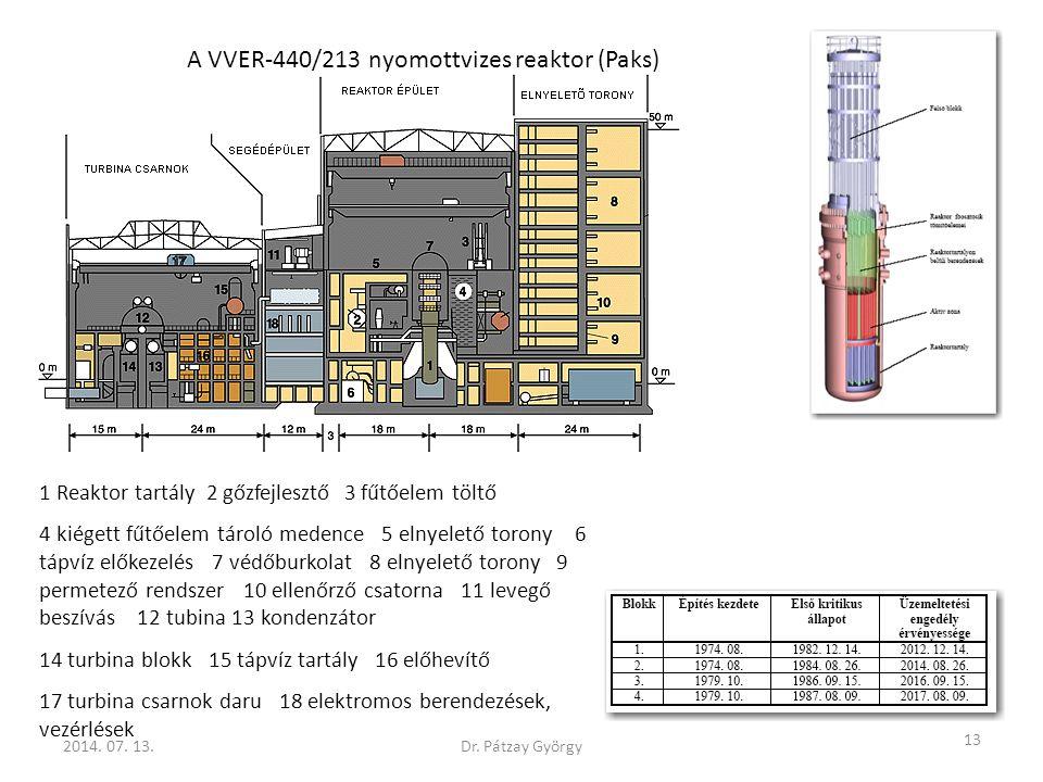 A VVER-440/213 nyomottvizes reaktor (Paks)