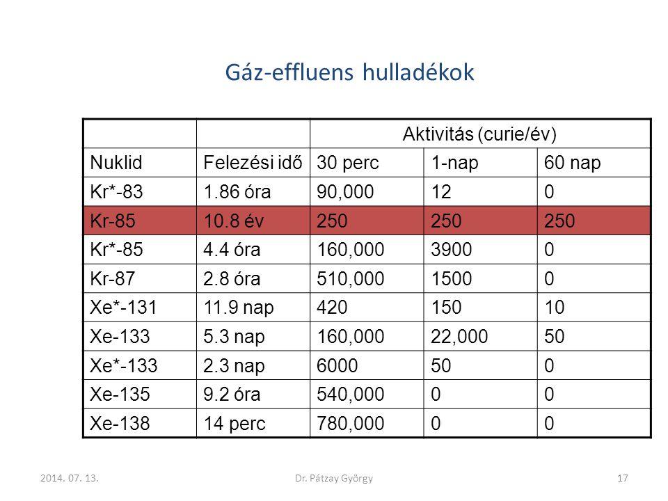Gáz-effluens hulladékok