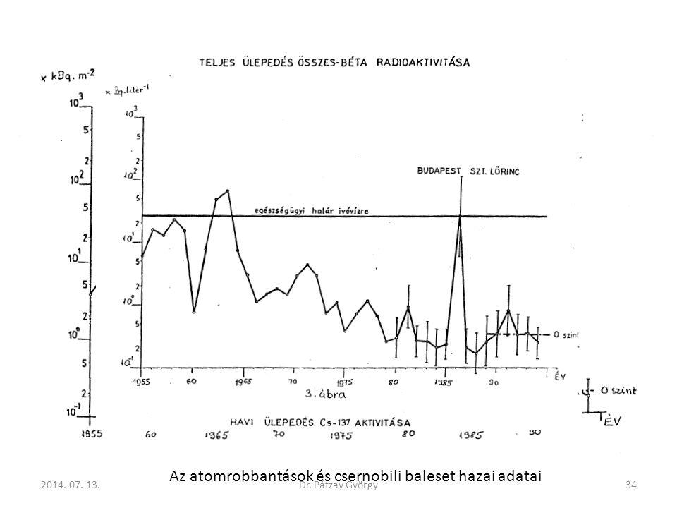 Az atomrobbantások és csernobili baleset hazai adatai