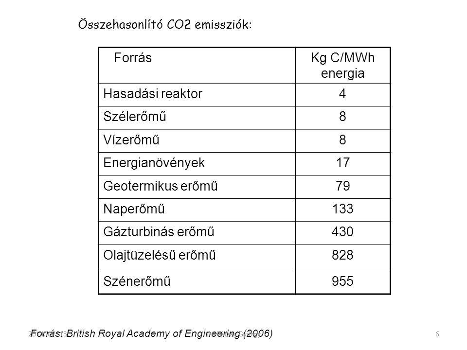 Összehasonlító CO2 emissziók: