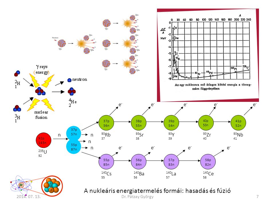 A nukleáris energiatermelés formái: hasadás és fúzió