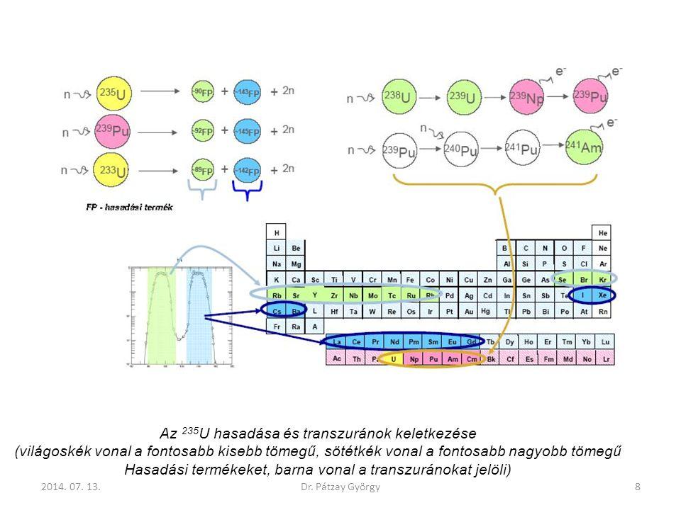 Az 235U hasadása és transzuránok keletkezése