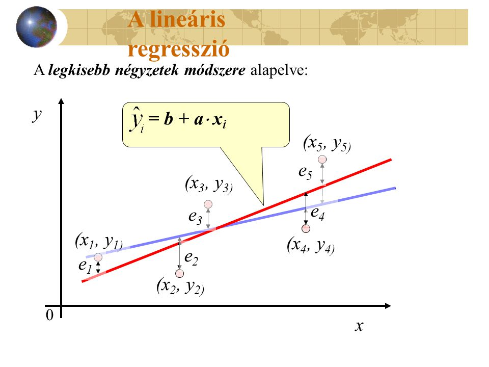 A lineáris regresszió y = b + a xi (x1, y1) (x2, y2) (x3, y3)