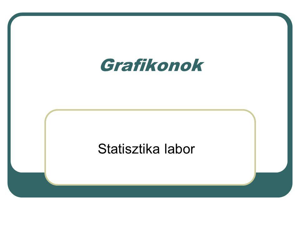 Grafikonok Statisztika labor