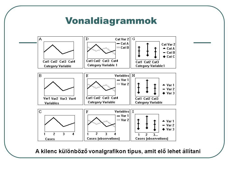 Vonaldiagrammok A kilenc különböző vonalgrafikon típus, amit elő lehet állítani