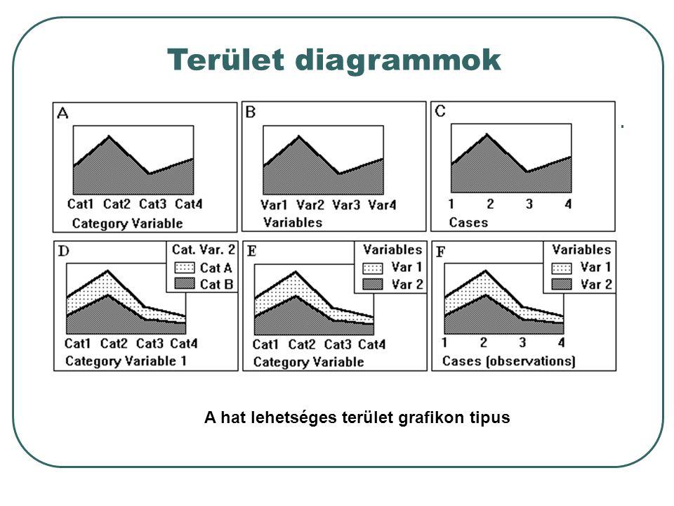 Terület diagrammok A hat lehetséges terület grafikon tipus