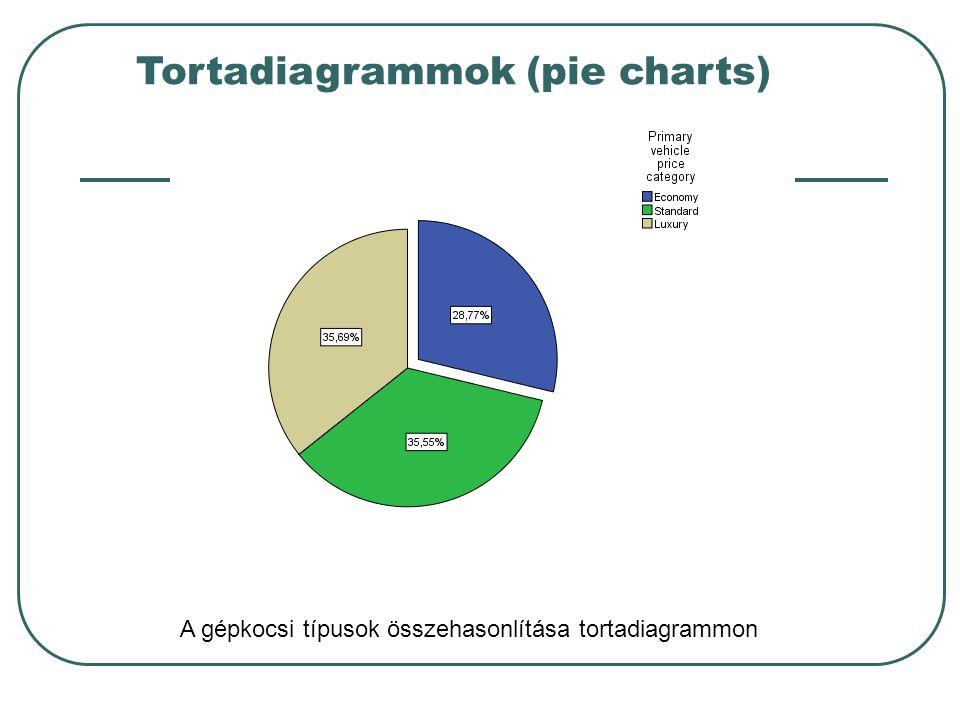 Tortadiagrammok (pie charts)