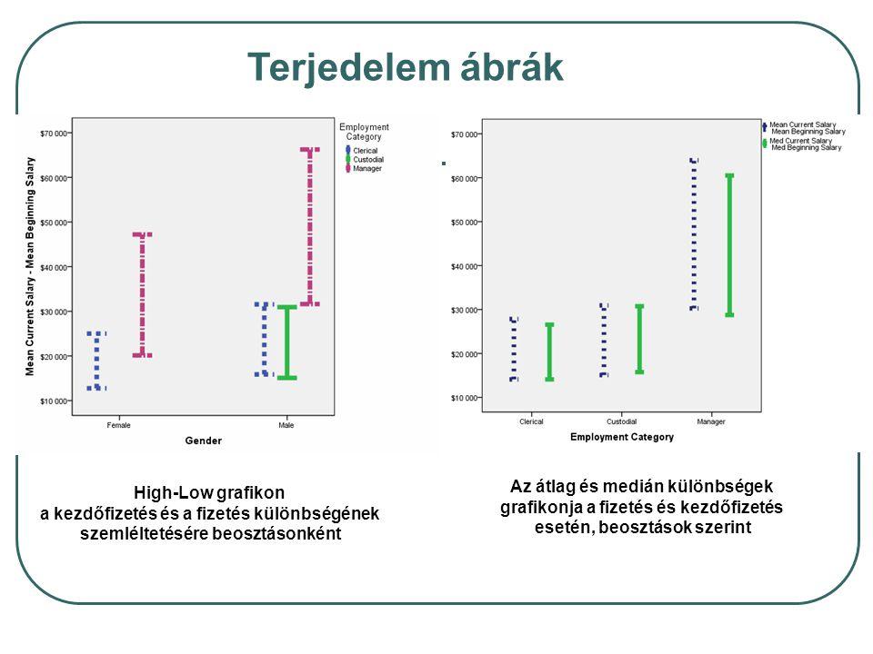 Terjedelem ábrák Az átlag és medián különbségek High-Low grafikon