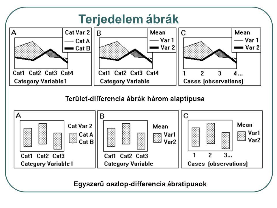 Terjedelem ábrák Terület-differencia ábrák három alaptípusa