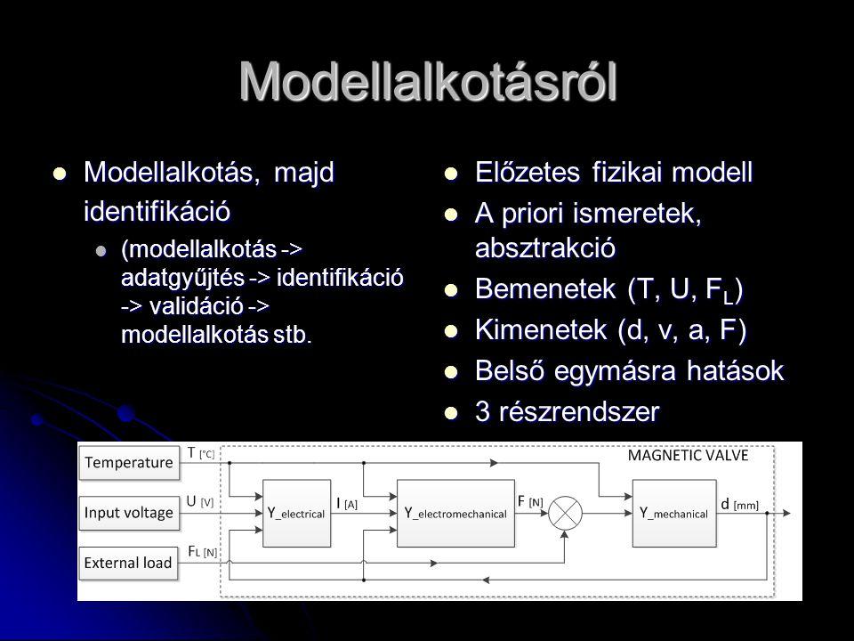 Modellalkotásról Modellalkotás, majd identifikáció