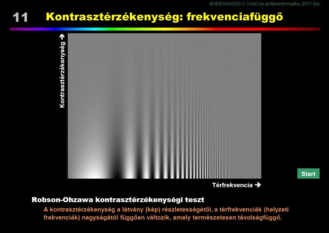 Kontrasztérzékenység: frekvenciafüggő