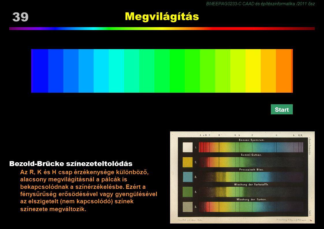 Megvilágítás Bezold-Brücke színezeteltolódás Start