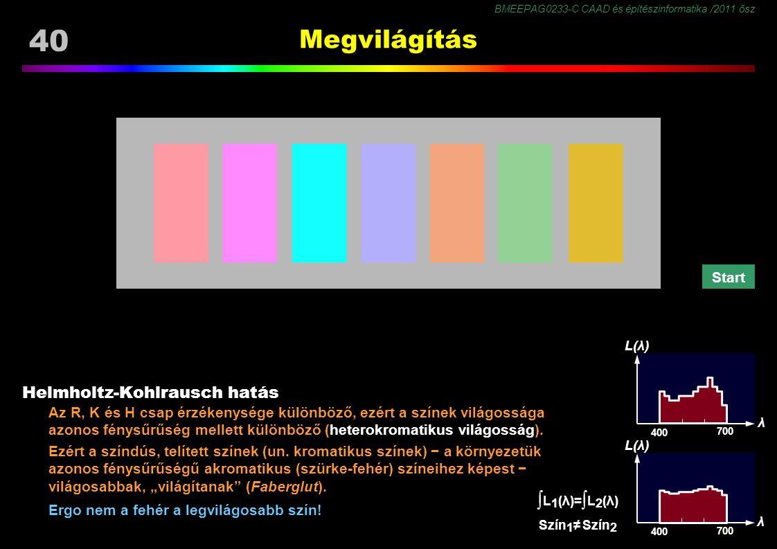 ∫L1(λ)=∫L2(λ) Megvilágítás Helmholtz-Kohlrausch hatás