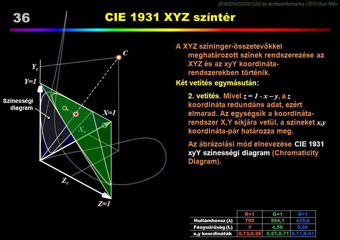 CIE 1931 XYZ színtér Y=1 X=1 Z=1 Xc Yc C Zc