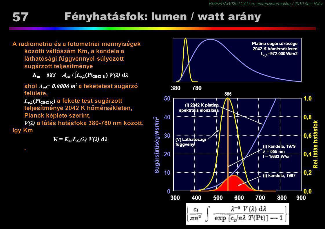 Fényhatásfok: lumen / watt arány