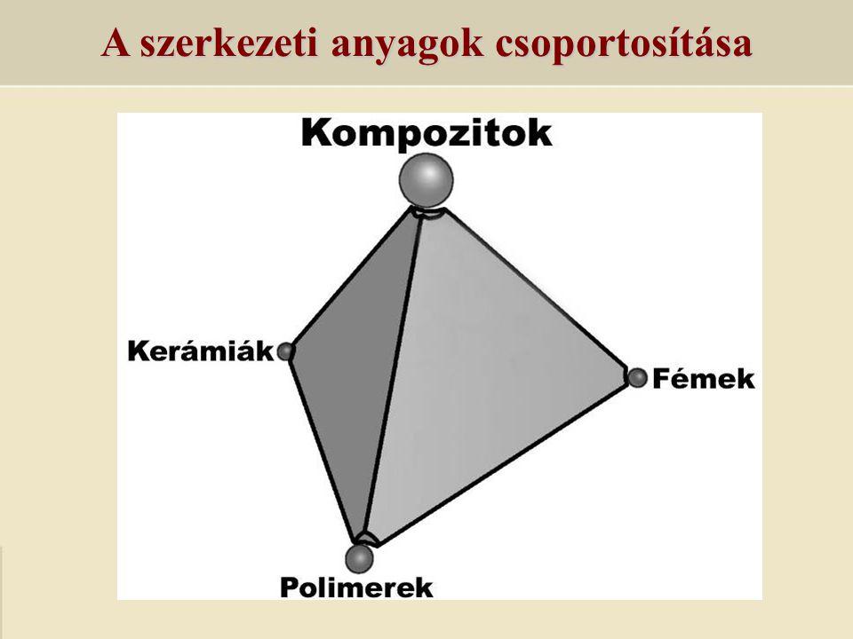 A szerkezeti anyagok csoportosítása