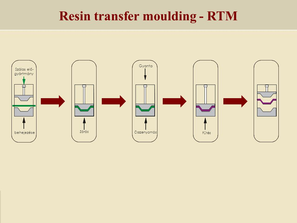 Resin transfer moulding - RTM