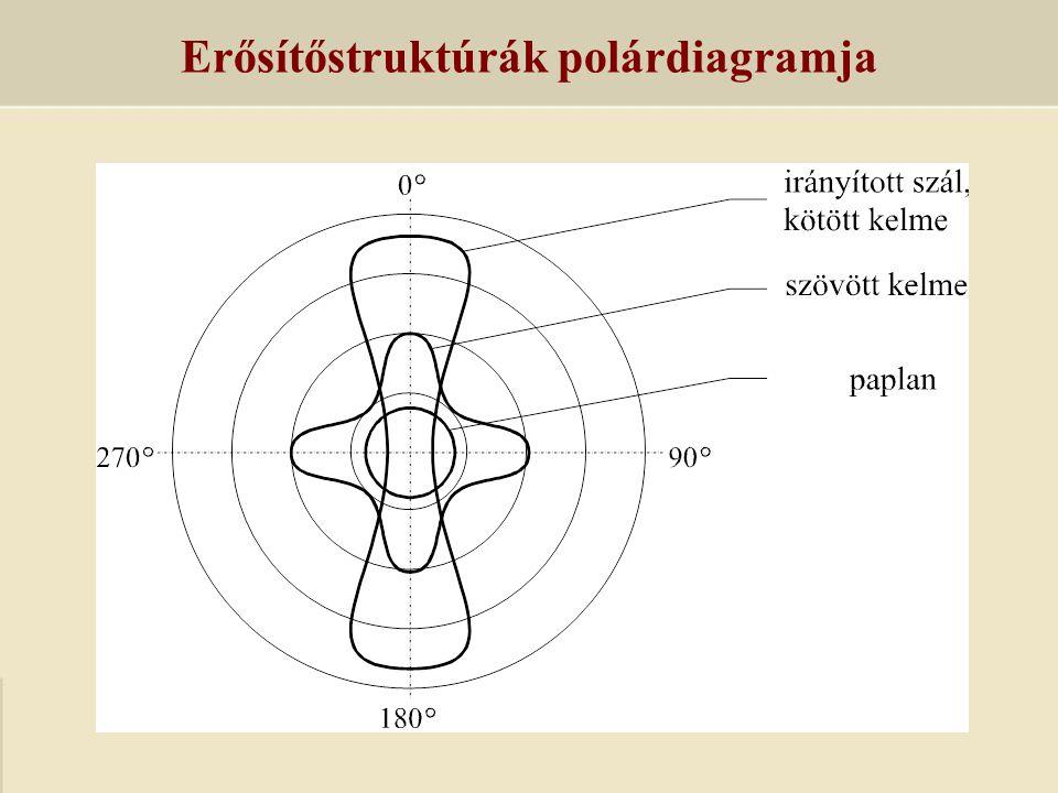 Erősítőstruktúrák polárdiagramja