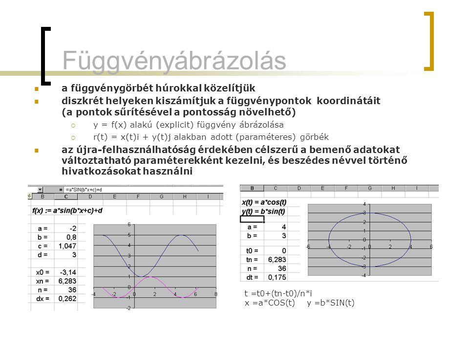 Függvényábrázolás a függvénygörbét húrokkal közelítjük