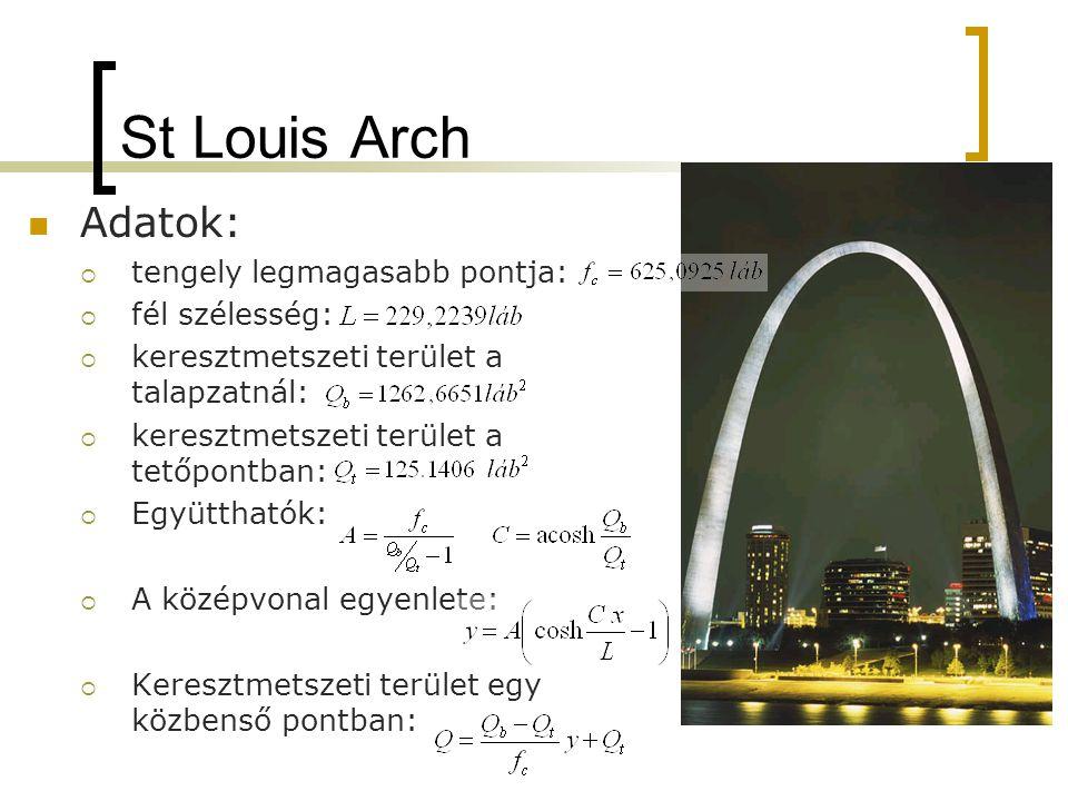 St Louis Arch Adatok: tengely legmagasabb pontja: fél szélesség: