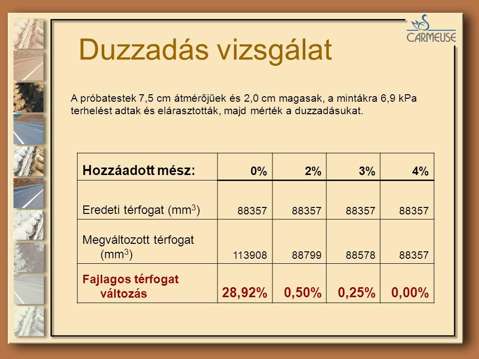 Duzzadás vizsgálat Hozzáadott mész: 28,92% 0,50% 0,25% 0,00% 0% 2% 3%