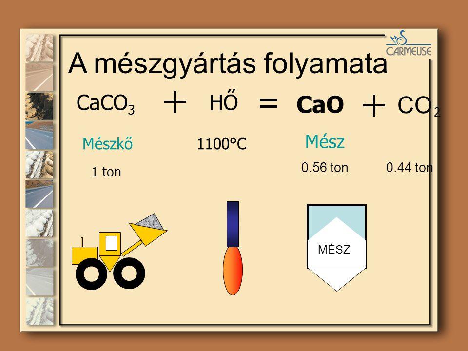 = A mészgyártás folyamata CaO CO CaCO3 HŐ 2 Mész Mészkő 1100°C