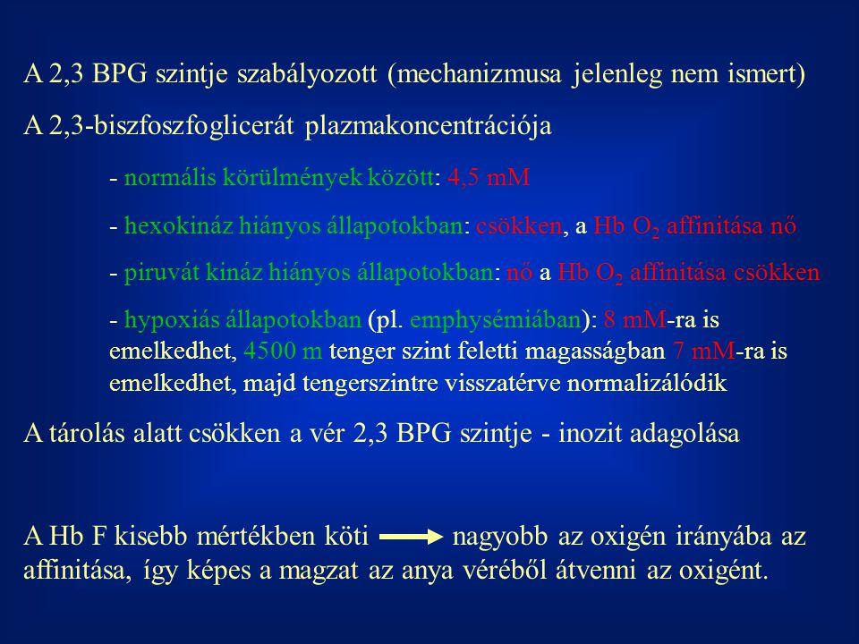 A 2,3 BPG szintje szabályozott (mechanizmusa jelenleg nem ismert)