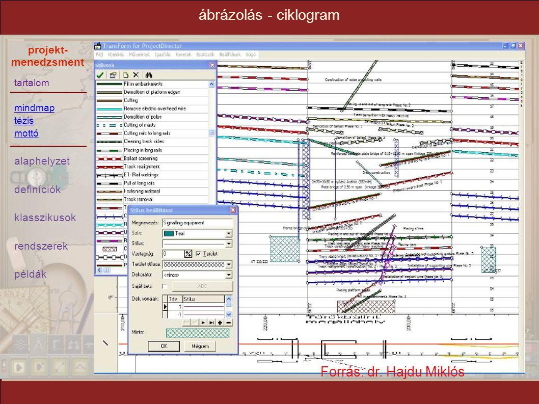 ábrázolás - ciklogram Forrás: dr. Hajdu Miklós