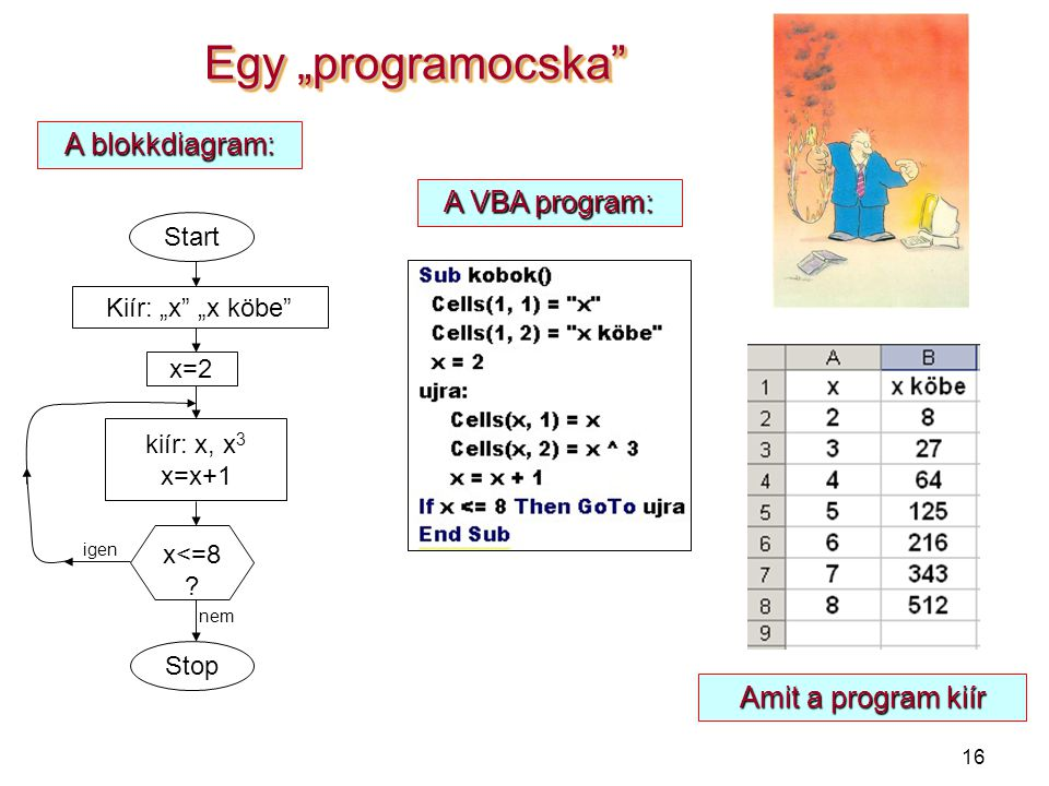 """Egy """"programocska A blokkdiagram: A VBA program: Amit a program kiír"""