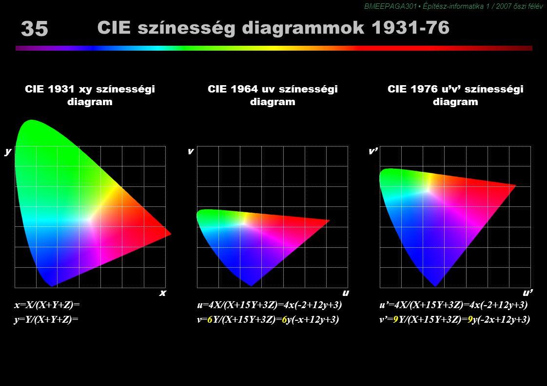 CIE színesség diagrammok 1931-76