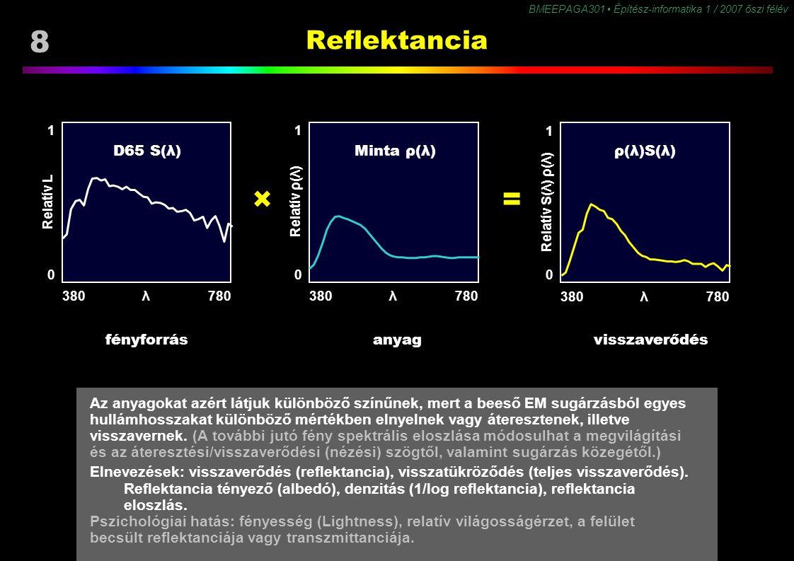 × = Reflektancia D65 S(λ) Minta ρ(λ) ρ(λ)S(λ) fényforrás anyag