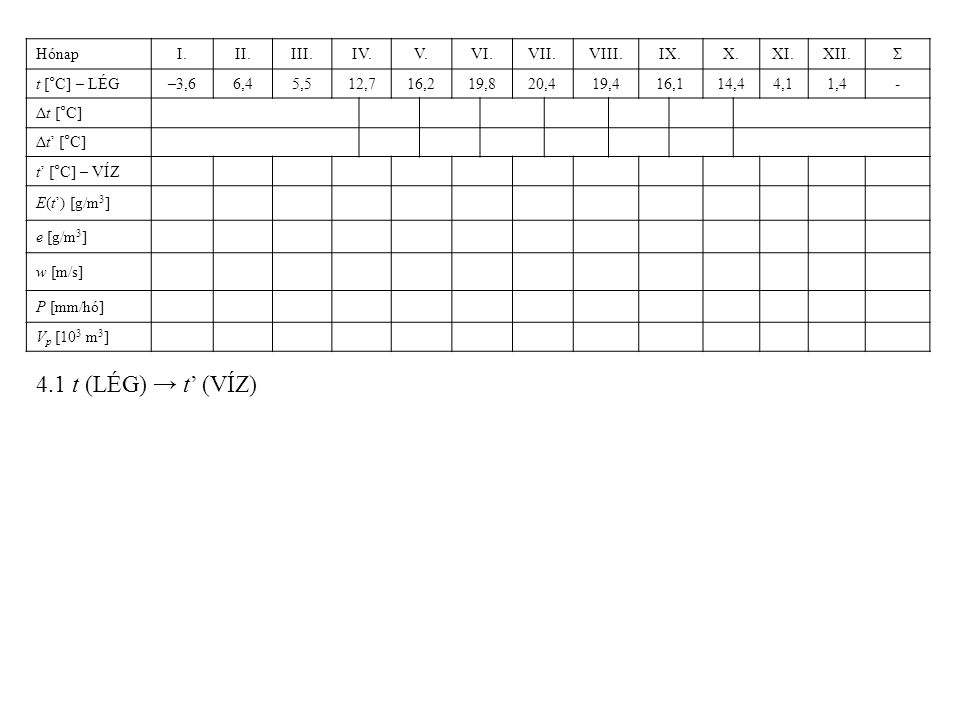 4.1 t (LÉG) → t' (VÍZ) Hónap I. II. III. IV. V. VI. VII. VIII. IX. X.