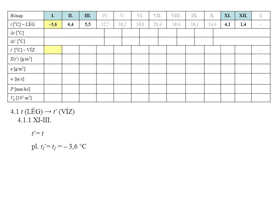 4.1 t (LÉG) → t' (VÍZ) 4.1.1 XI-III. t'= t pl. tI'= tI = – 3,6 °C