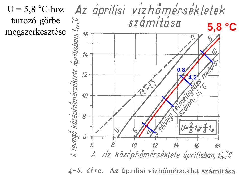 U = 5,8 °C-hoz tartozó görbe megszerkesztése