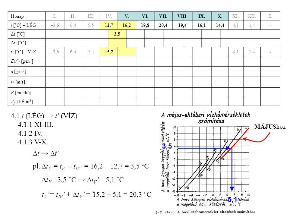 4.1 t (LÉG) → t' (VÍZ) 4.1.1 XI-III. 4.1.2 IV. 4.1.3 V-X. 3,5 Δt → Δt'