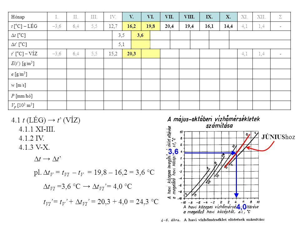 4.1 t (LÉG) → t' (VÍZ) 4.1.1 XI-III. 4.1.2 IV. 4.1.3 V-X. 3,6 Δt → Δt'