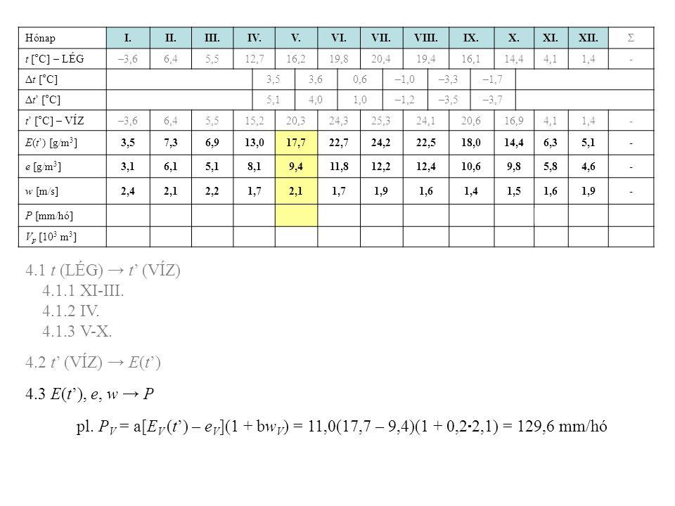 4.1 t (LÉG) → t' (VÍZ) 4.1.1 XI-III. 4.1.2 IV. 4.1.3 V-X.