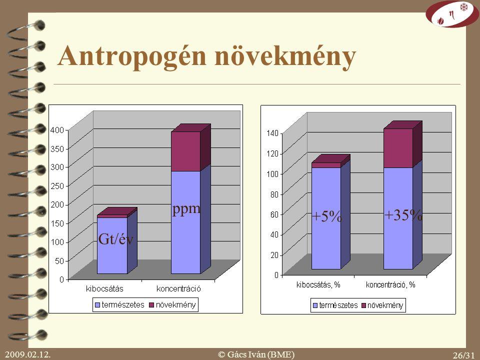 Antropogén növekmény ppm +5% +35% Gt/év 2009.02.12. © Gács Iván (BME)