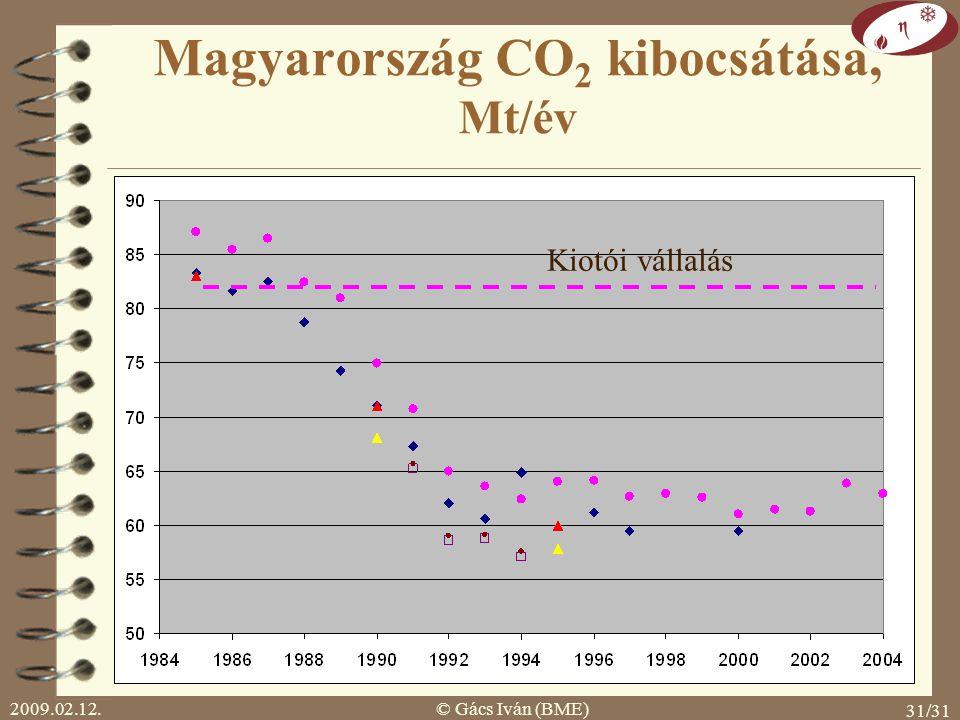 Magyarország CO2 kibocsátása, Mt/év