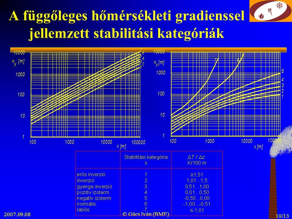A függőleges hőmérsékleti gradienssel jellemzett stabilitási kategóriák