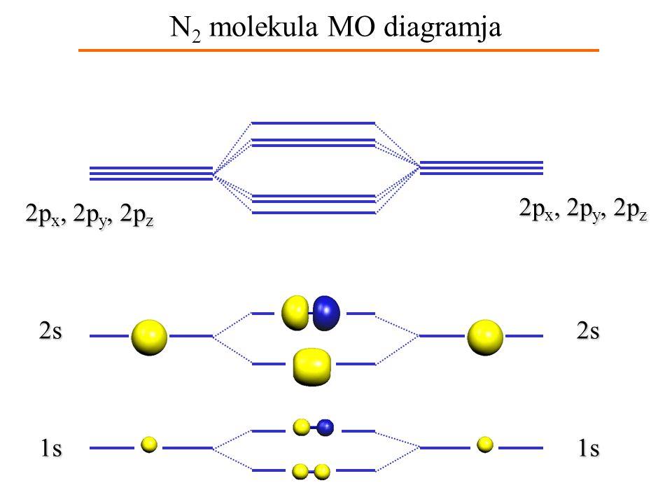 N2 molekula MO diagramja