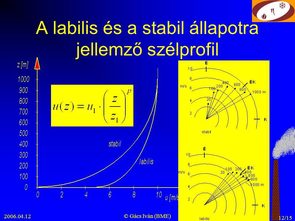 A labilis és a stabil állapotra jellemző szélprofil