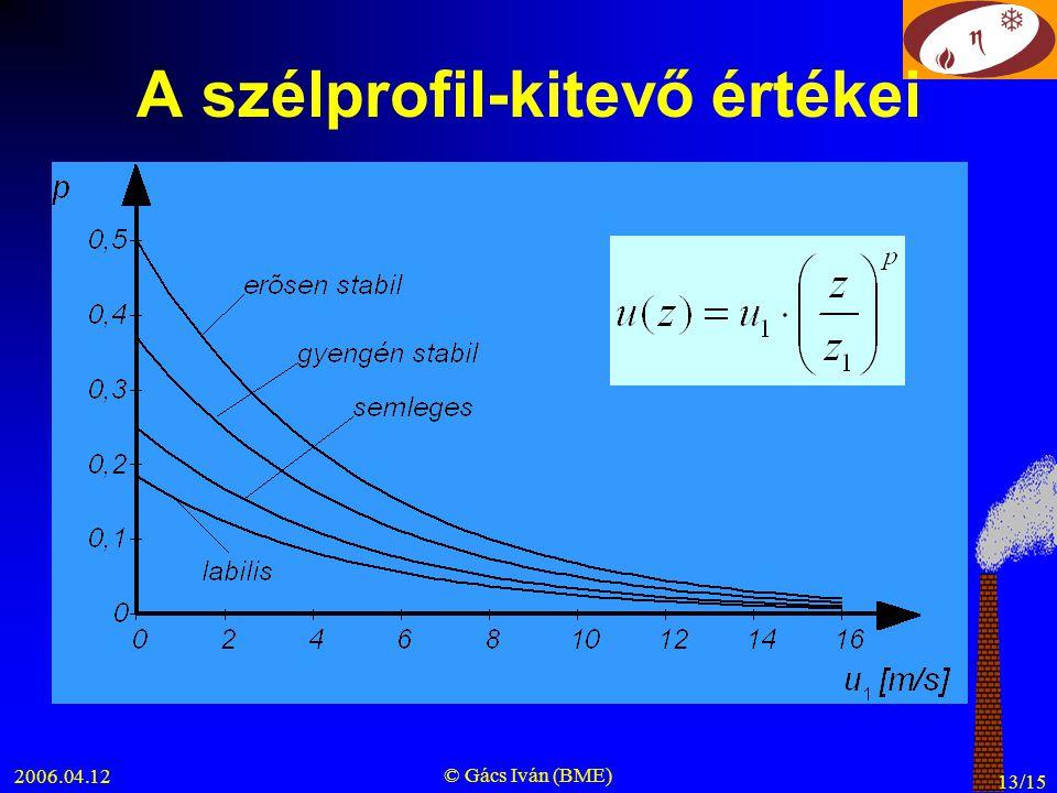 A szélprofil-kitevő értékei
