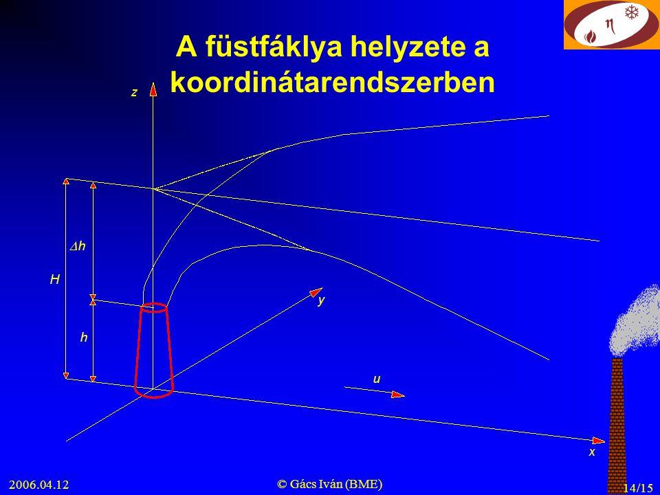 A füstfáklya helyzete a koordinátarendszerben