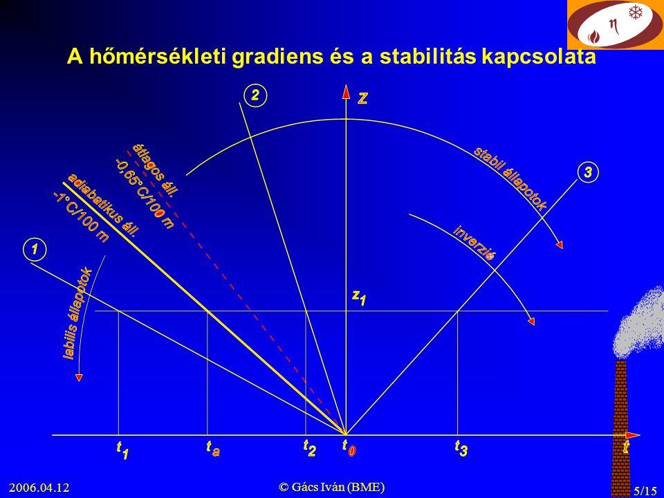 A hőmérsékleti gradiens és a stabilitás kapcsolata